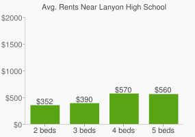 Graph of average rent prices for Lanyon High School