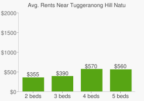 Graph of average rent prices for Tuggeranong Hill Nature Reserve