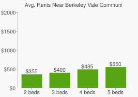 Graph of average rent prices for Berkeley Vale Community High School