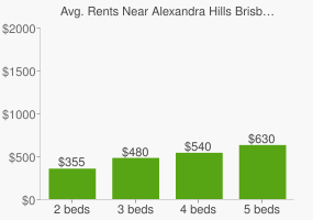 Graph of average rent prices for Alexandra Hills Brisbane