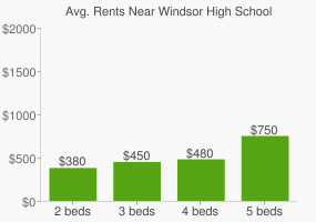 Graph of average rent prices for Windsor High School