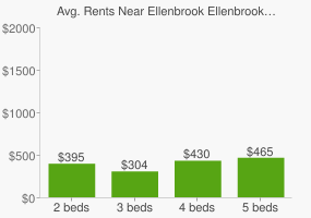 Graph of average rent prices for Ellenbrook Ellenbrook