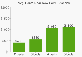 Graph of average rent prices for New Farm Brisbane