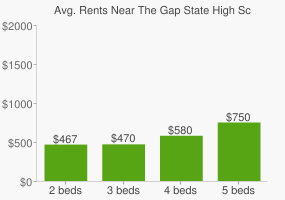 Graph of average rent prices for The Gap State High School