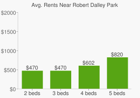 Graph of average rent prices for Robert Dalley Park