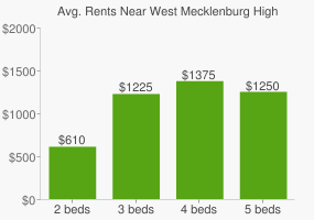 Graph of average rent prices for West Mecklenburg High School