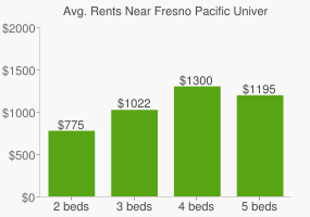 Graph of average rent prices for Fresno Pacific University