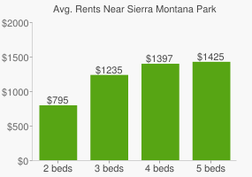 Graph of average rent prices for Sierra Montana Park