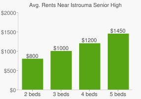 Graph of average rent prices for Istrouma Senior High School