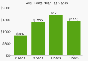 Graph of average rent prices for Las Vegas