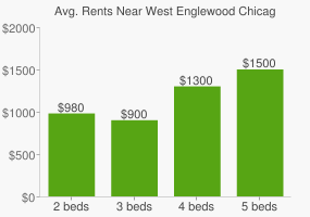 Graph of average rent prices for West Englewood Chicago