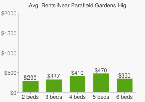 Graph of average rent prices for Parafield Gardens High School