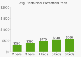 Graph of average rent prices for Forrestfield Perth