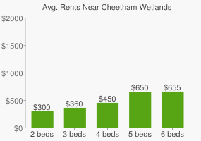 Graph of average rent prices for Cheetham Wetlands