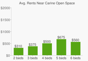 Graph of average rent prices for Carine Open Space