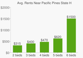 Graph of average rent prices for Pacific Pines State High School