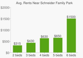 Graph of average rent prices for Schneider Family Park