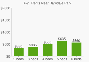 Graph of average rent prices for Barridale Park