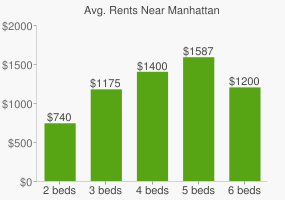 Graph of average rent prices for Manhattan