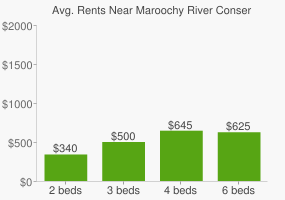 Graph of average rent prices for Maroochy River Conservation Park