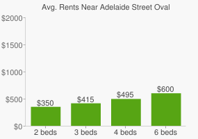 Graph of average rent prices for Adelaide Street Oval