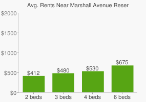Graph of average rent prices for Marshall Avenue Reserve