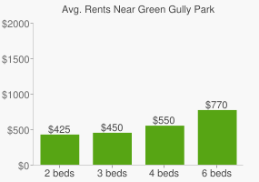 Graph of average rent prices for Green Gully Park