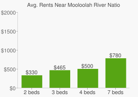Graph of average rent prices for Mooloolah River National Park