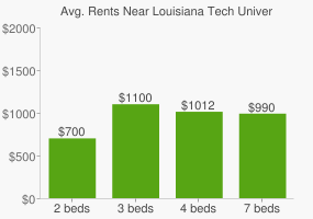 Graph of average rent prices for Louisiana Tech University