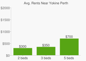 Graph of average rent prices for Yokine Perth