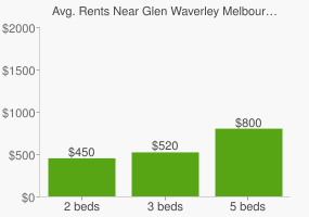 Graph of average rent prices for Glen Waverley Melbourne