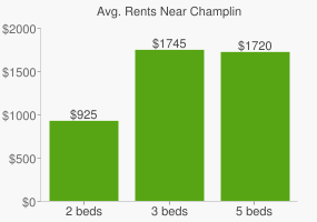 Graph of average rent prices for Champlin