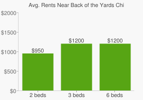 Graph of average rent prices for Back of the Yards Chicago