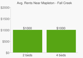 Graph of average rent prices for Mapleton - Fall Creek Indianapolis
