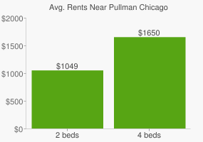 Graph of average rent prices for Pullman Chicago