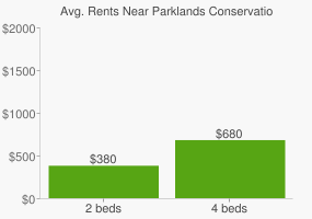 Graph of average rent prices for Parklands Conservation Park