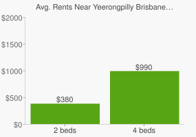 Graph of average rent prices for Yeerongpilly Brisbane