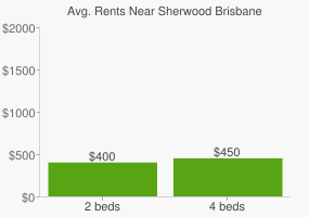 Graph of average rent prices for Sherwood Brisbane