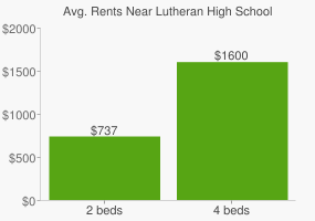 Graph of average rent prices for Lutheran High School
