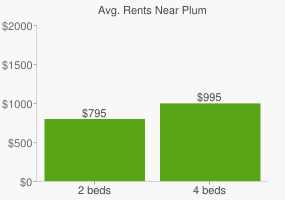 Graph of average rent prices for Plum