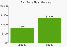 Graph of average rent prices for Allendale