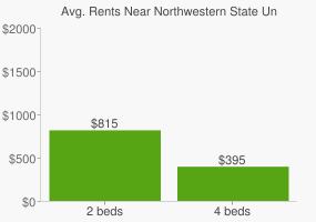 Graph of average rent prices for Northwestern State University of Louisiana