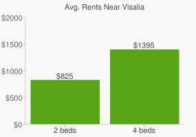 Graph of average rent prices for Visalia