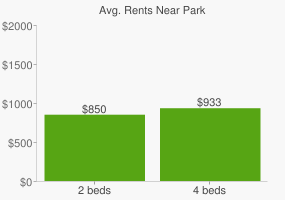 Graph of average rent prices for Park