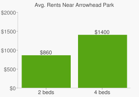 Graph of average rent prices for Arrowhead Park