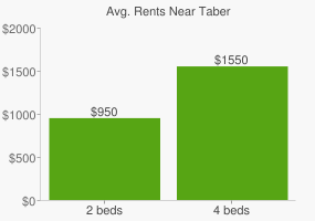 Graph of average rent prices for Taber
