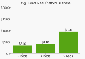 Graph of average rent prices for Stafford Brisbane