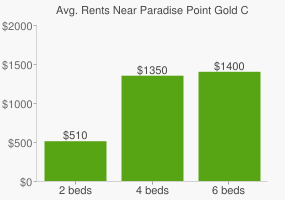 Graph of average rent prices for Paradise Point Gold Coast