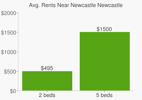 Graph of average rent prices for Newcastle Newcastle