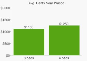 Graph of average rent prices for Wasco